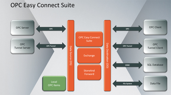 OPC Easy Connect Suite