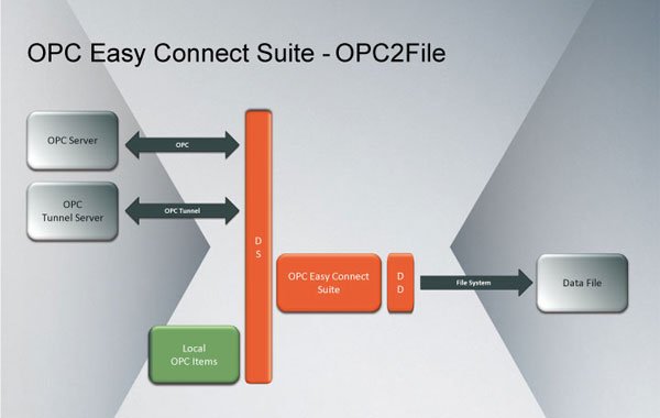 OPC2File