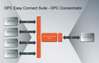 OPC Concentrator