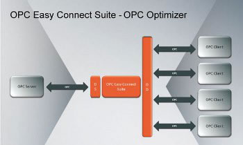 OPC Optimizer