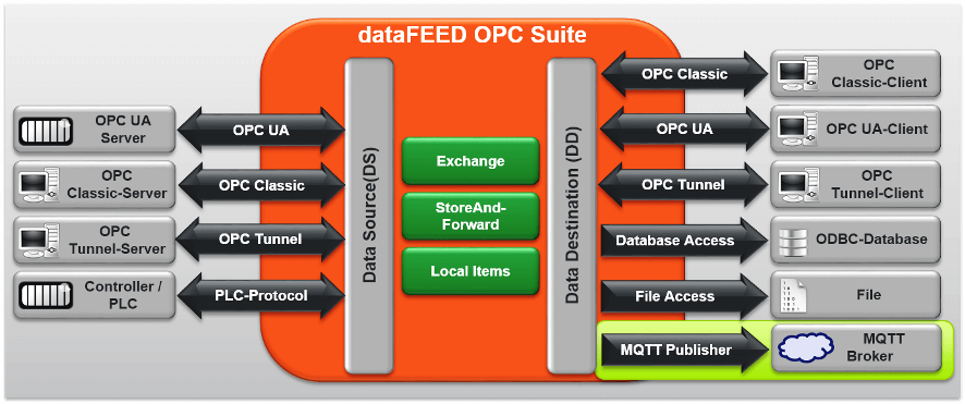 dataFEED OPC Suite