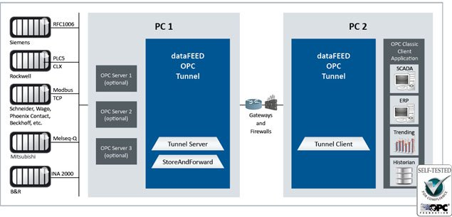 dataFEED OPC Tunnel