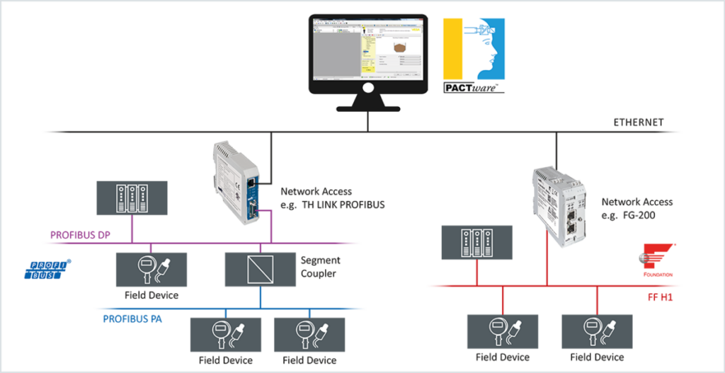 Szoftver konfigurálásra, paraméterezésre