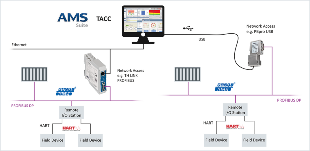 Central Management of HART Field Devices With Emerson AMS Suite