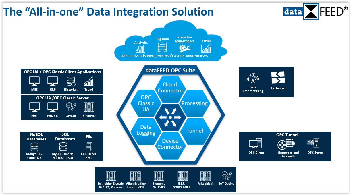 """The """"All-in-one"""" Data Integration Solution"""