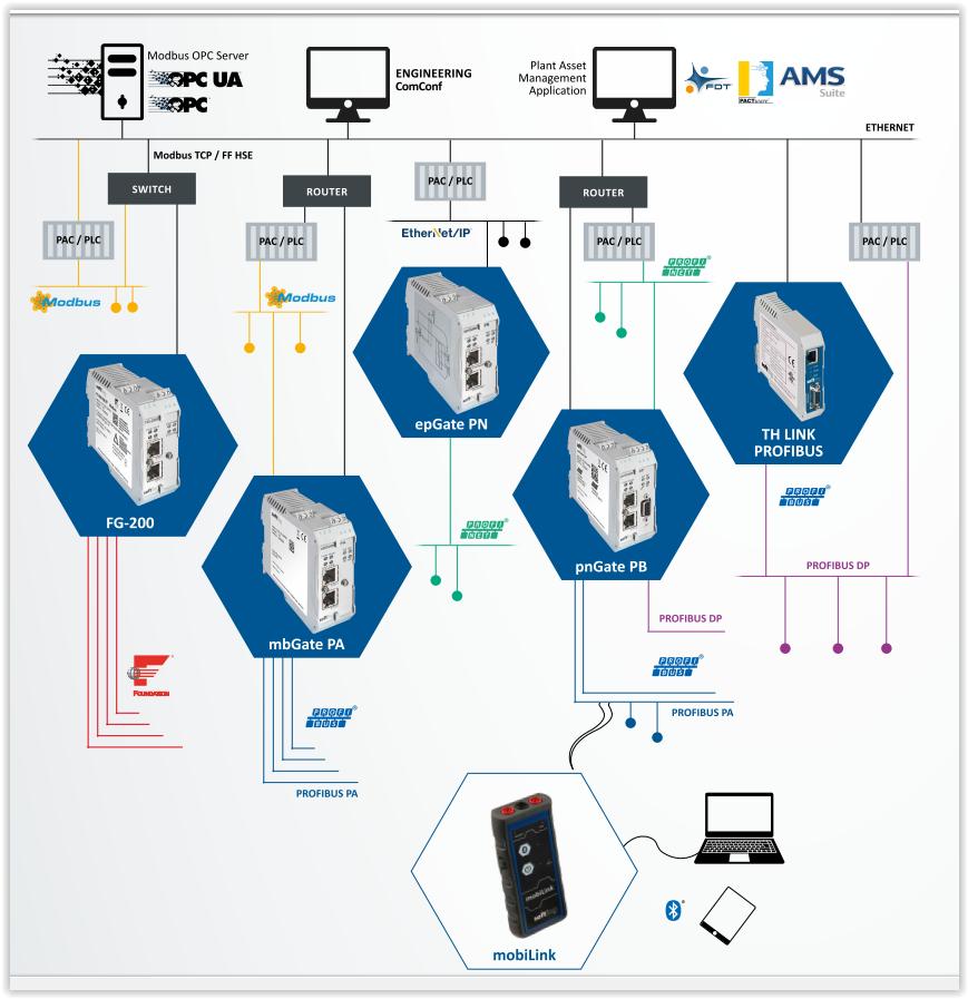 Softing átalakítók, Fieldbus Gateways