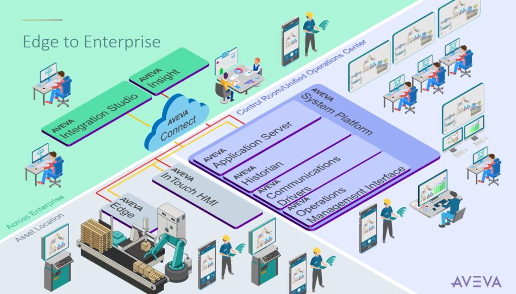AVEVA Edge to Enterprise megoldások