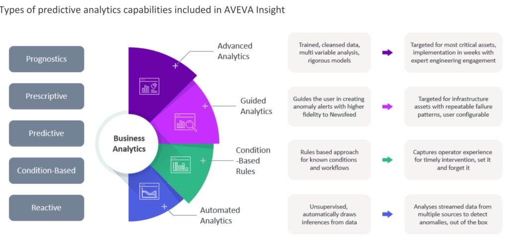 Predictive analytics-Aveva-InSight.png